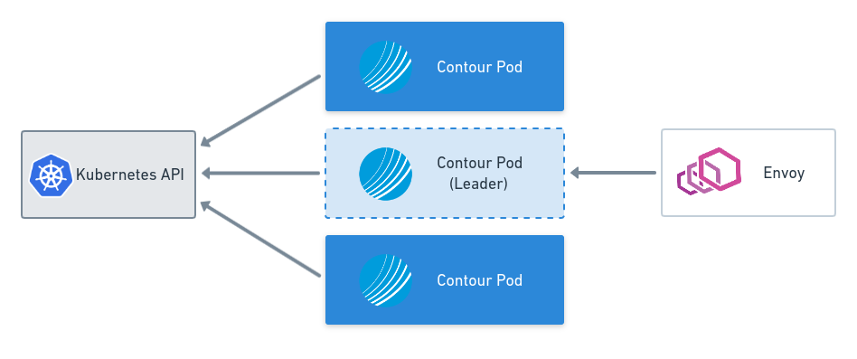 Leader Election and Configuration Files with Contour v0.15
